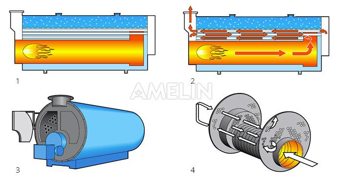 1. Конструкция жаротрубного водогрейного котла AMELIN серии НТТ-M.  2. Схема движения дымовых газов...